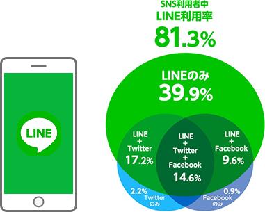 LINE広告でリーチできる層