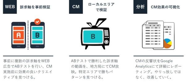 運用型テレビ広告「ノバセル」の効果測定フロー