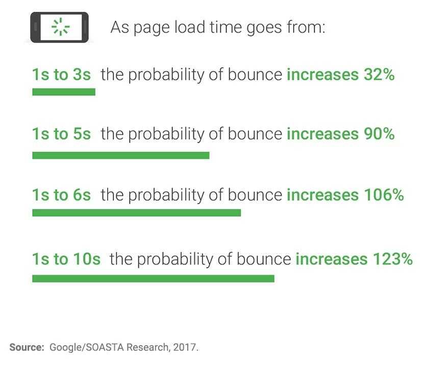 ページ表示速度による直帰率への影響