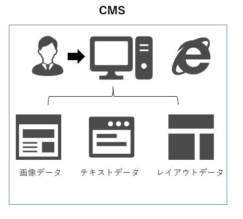 CMSの特徴